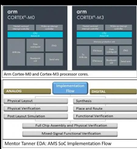 Mentor/Arm Design Start