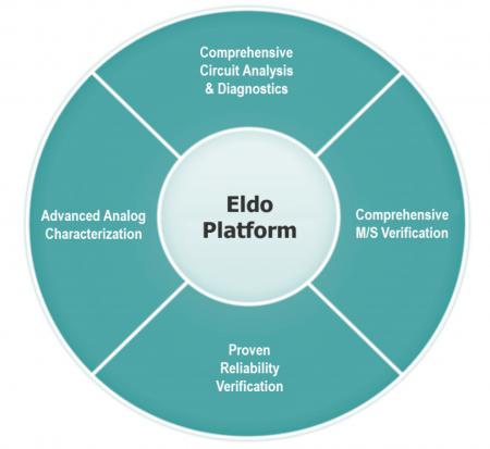 Eldo Platform features