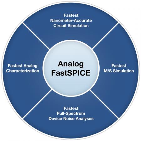 Analog FastSPICE diagram