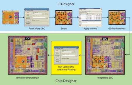 The link between IP designer and chip designer with Calibre Auto-Waiver