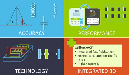 Calibre xACT features
