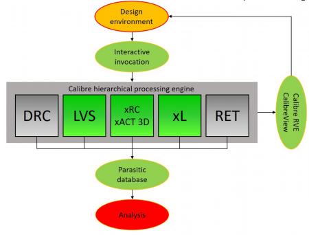 Calibre xL integrated with Calibre LVS, xRC, and xACT 3D