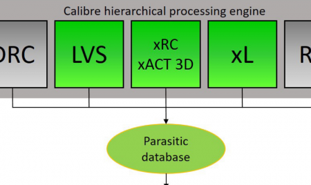 Part of flow diagram for parasitic extraction with Calibre XL