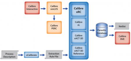 Calibre xRC in Calibre Design Solutions platform