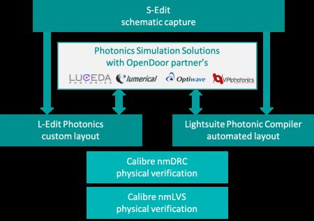 Photonic design flow using L-Edit Photonics or LightSuite Photonic Compiler