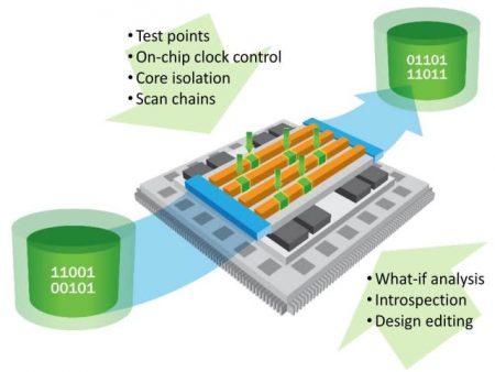 ScanPro process data flow