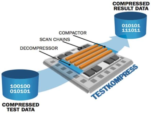 TestKompress benefit