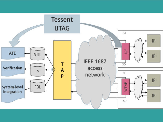 Tessent IJTAG process flow