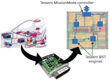 Automotive chip test